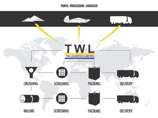 New Infographic For T W Logistics